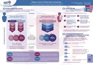 Programa Infografía Incentivos al Mecenazgo