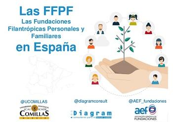 Primer estudio sobre Fundaciones Filantrópicas de iniciativa  Personal y Familiar en España